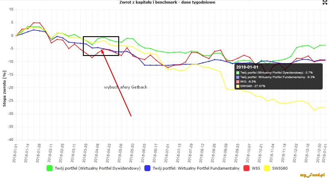fb2372f9cf60b Powodów spadków cen akcji i indeksów było kilka ale w Polsce zdecydowanie  głównym zapalnikiem była tzw. afera Getback (prawdopodobnie oszustwo na  ogromną ...